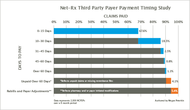 Net-Rx article third party payor study chart.jpg