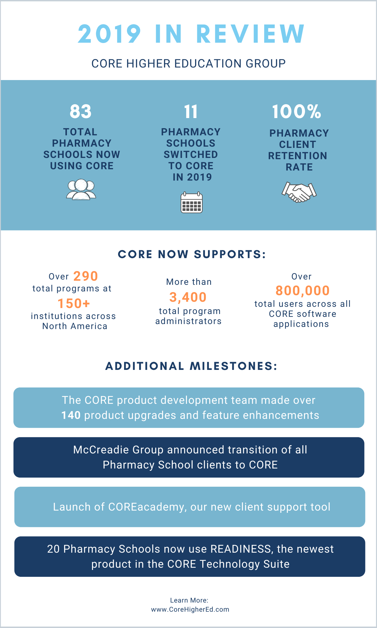 End of Year Review - Infographic - Pharmacy Leads.png