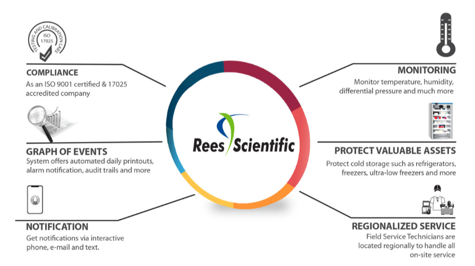 rees scientific automated monitoring